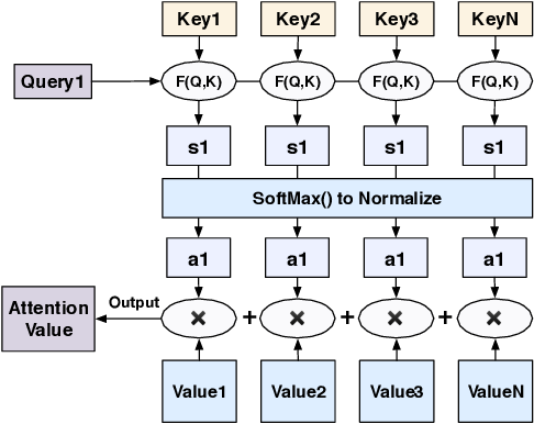 Figure 2 for Deep Reinforcement Learning for Combinatorial Optimization: Covering Salesman Problems