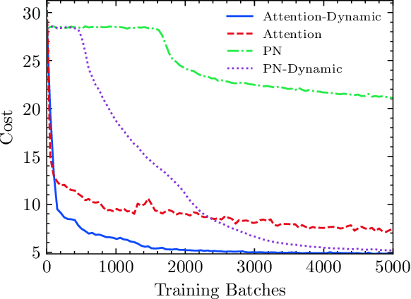 Figure 4 for Deep Reinforcement Learning for Combinatorial Optimization: Covering Salesman Problems