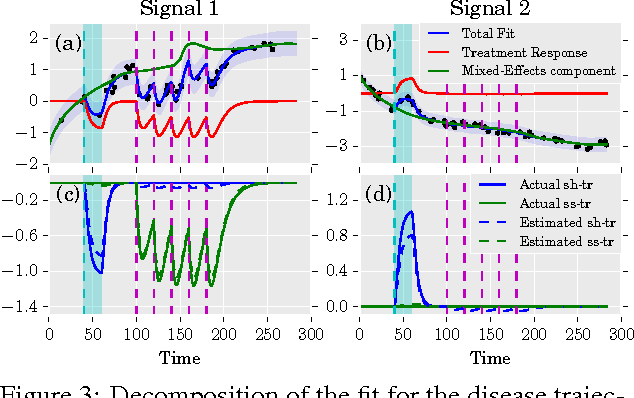 Figure 3 for Treatment-Response Models for Counterfactual Reasoning with Continuous-time, Continuous-valued Interventions