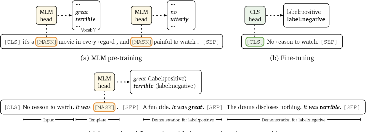 Figure 1 for Making Pre-trained Language Models Better Few-shot Learners