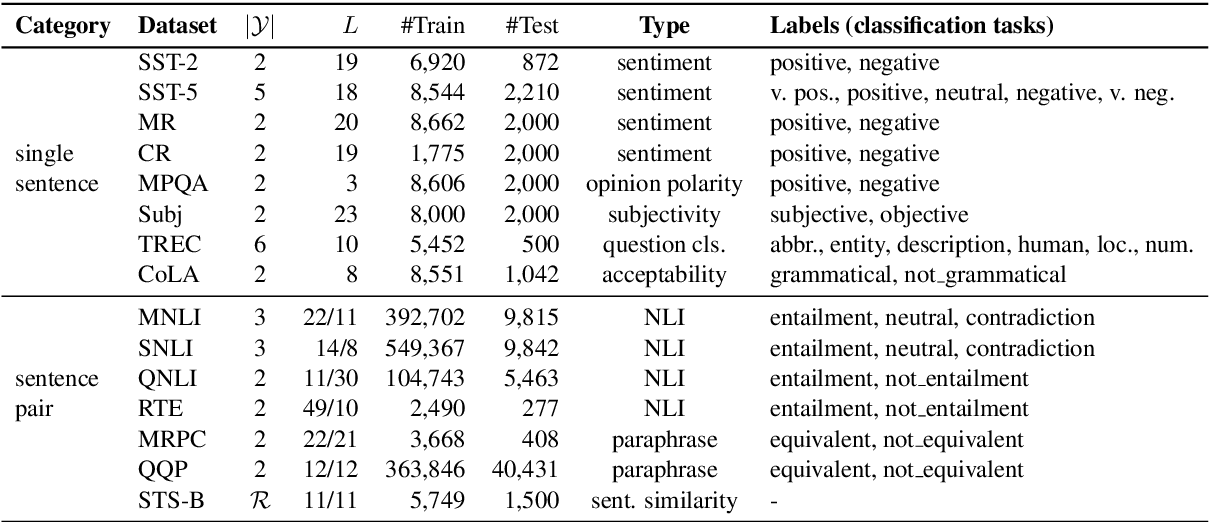 Figure 2 for Making Pre-trained Language Models Better Few-shot Learners