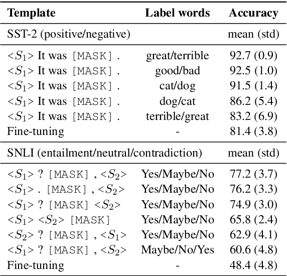 Figure 3 for Making Pre-trained Language Models Better Few-shot Learners