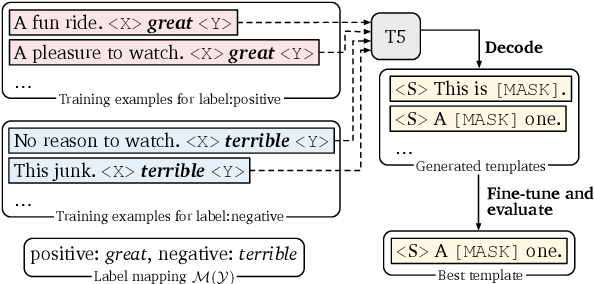 Figure 4 for Making Pre-trained Language Models Better Few-shot Learners
