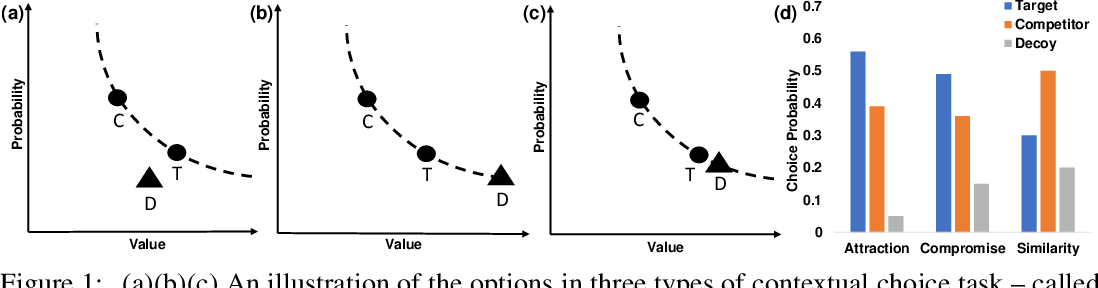 Figure 1 for Implications of Human Irrationality for Reinforcement Learning