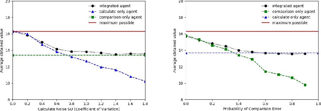 Figure 2 for Implications of Human Irrationality for Reinforcement Learning