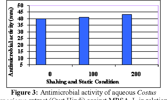 Figure 3 from Antimicrobial Activity of Costus Plant Extract