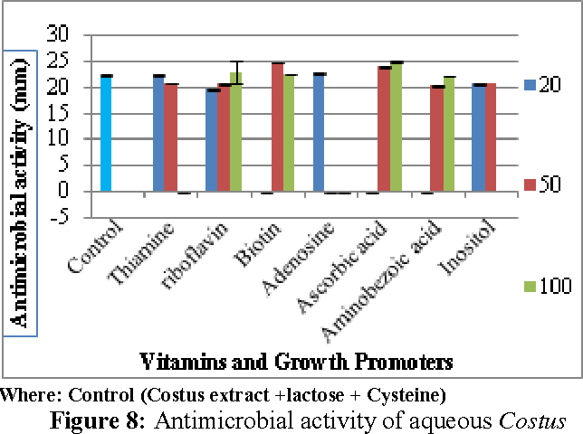 Figure 8 from Antimicrobial Activity of Costus Plant Extract