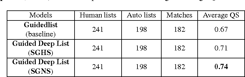 Figure 4 for Guided Deep List: Automating the Generation of Epidemiological Line Lists from Open Sources