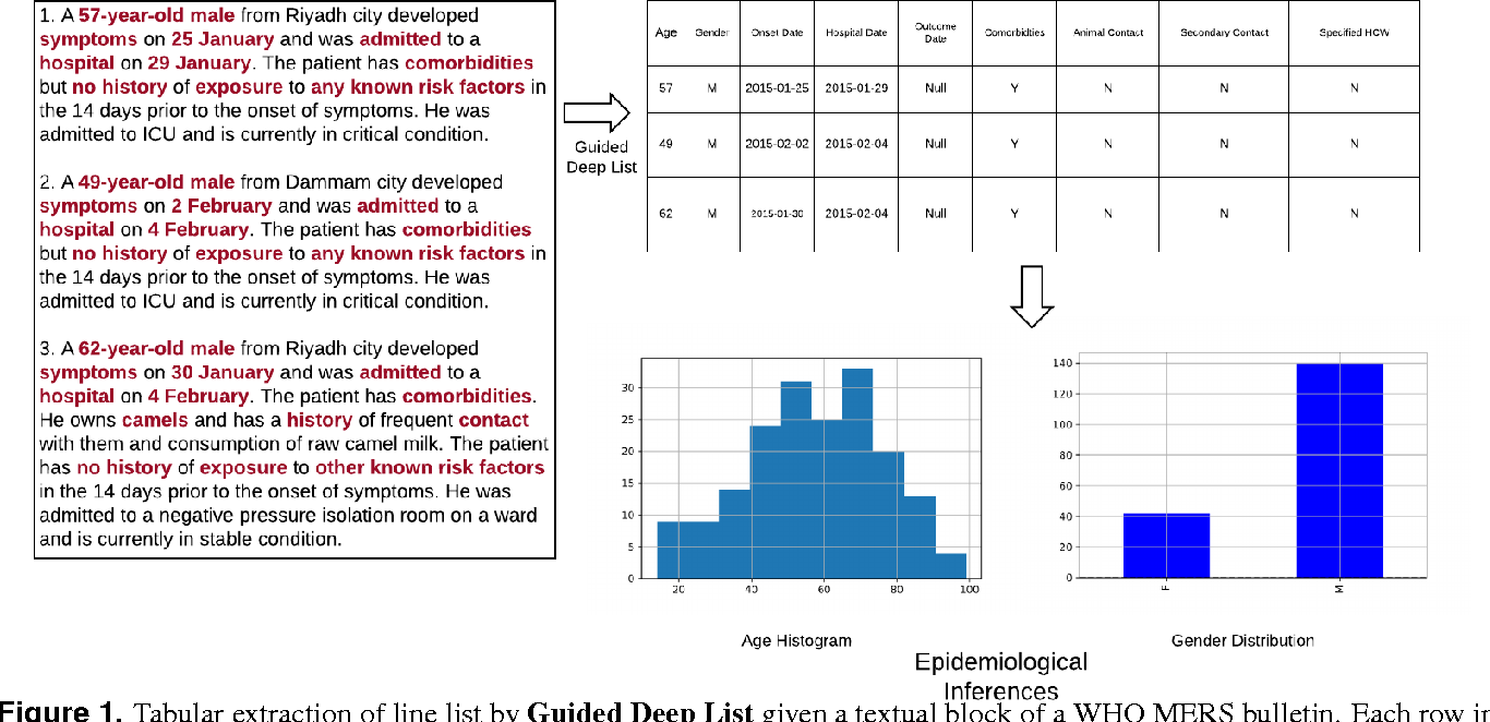 Figure 1 for Guided Deep List: Automating the Generation of Epidemiological Line Lists from Open Sources