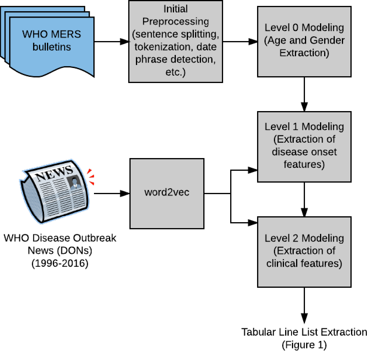 Figure 3 for Guided Deep List: Automating the Generation of Epidemiological Line Lists from Open Sources