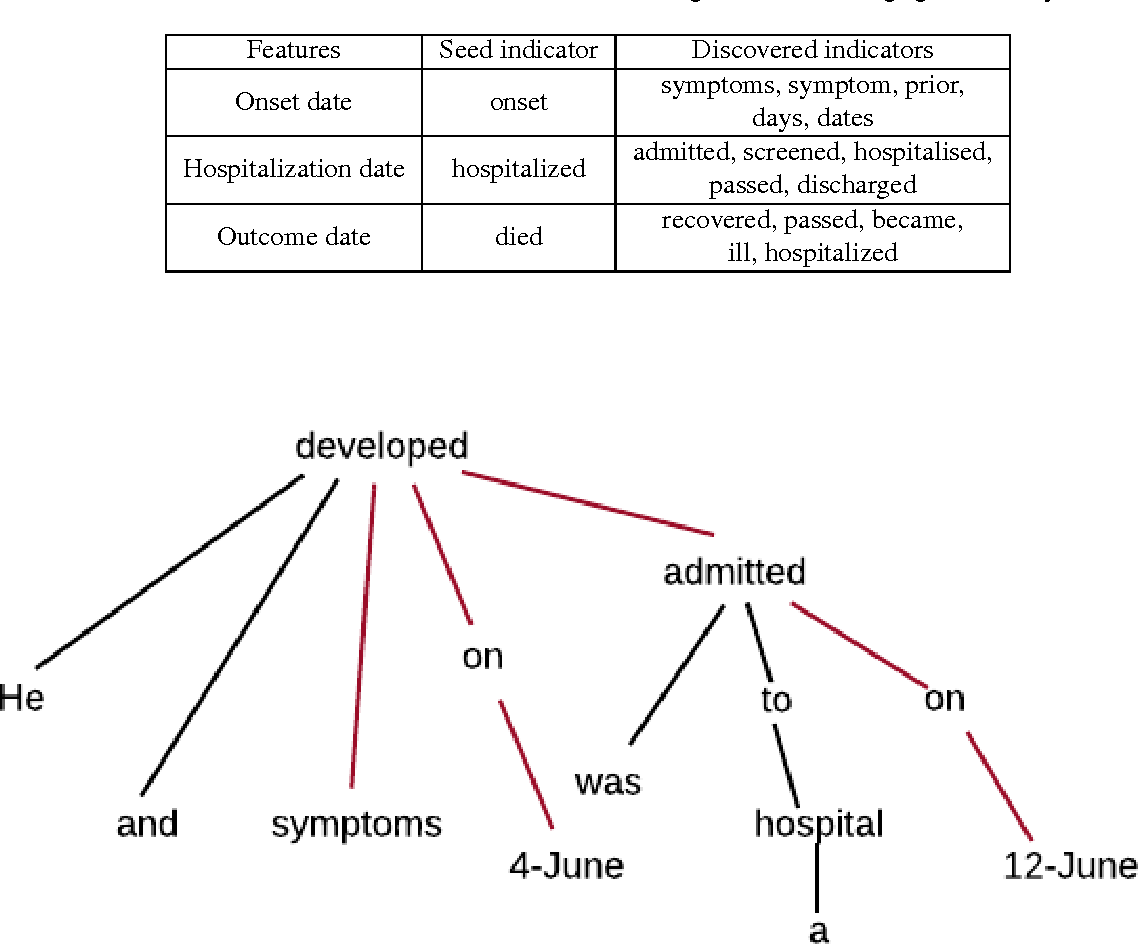 Figure 2 for Guided Deep List: Automating the Generation of Epidemiological Line Lists from Open Sources