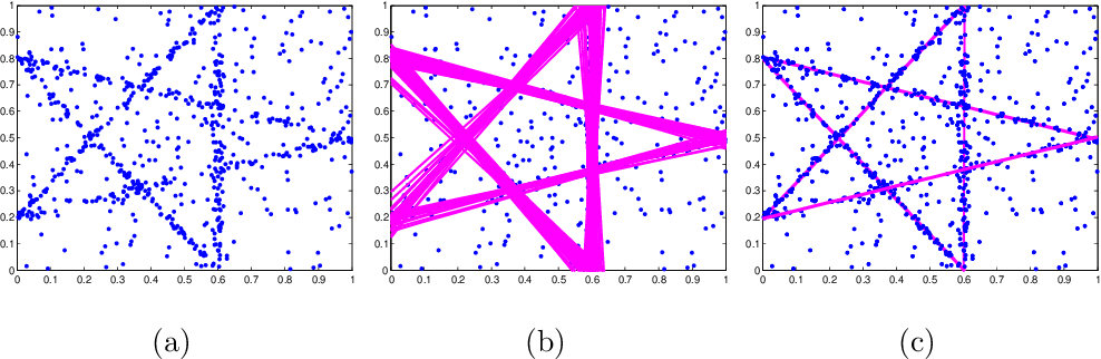 Figure 1 for Incremental Top-k List Comparison Approach to Robust Multi-Structure Model Fitting