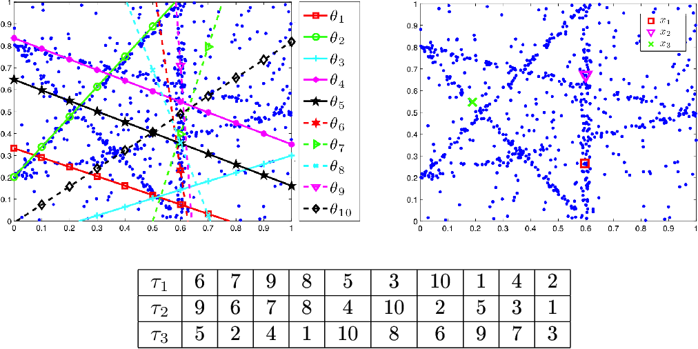 Figure 3 for Incremental Top-k List Comparison Approach to Robust Multi-Structure Model Fitting