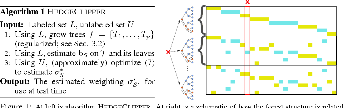 Figure 2 for Scalable Semi-Supervised Aggregation of Classifiers