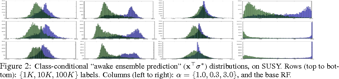 Figure 3 for Scalable Semi-Supervised Aggregation of Classifiers