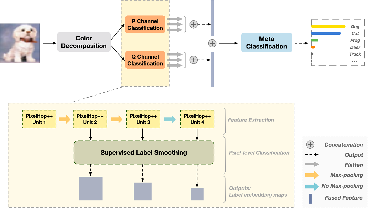 Figure 3 for E-PixelHop: An Enhanced PixelHop Method for Object Classification