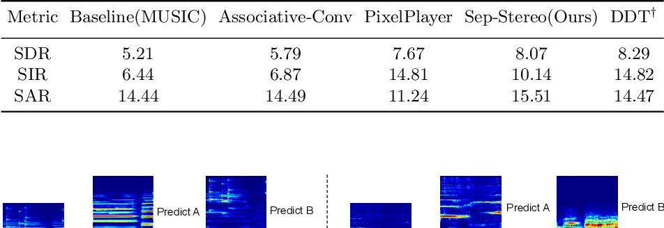 Figure 4 for Sep-Stereo: Visually Guided Stereophonic Audio Generation by Associating Source Separation