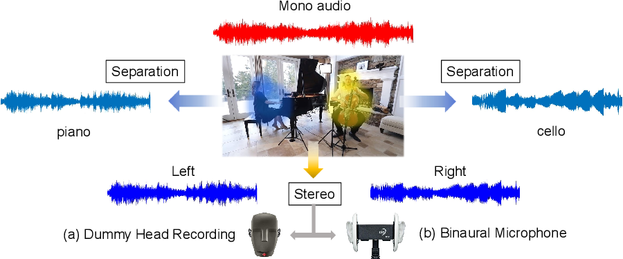 Figure 1 for Sep-Stereo: Visually Guided Stereophonic Audio Generation by Associating Source Separation