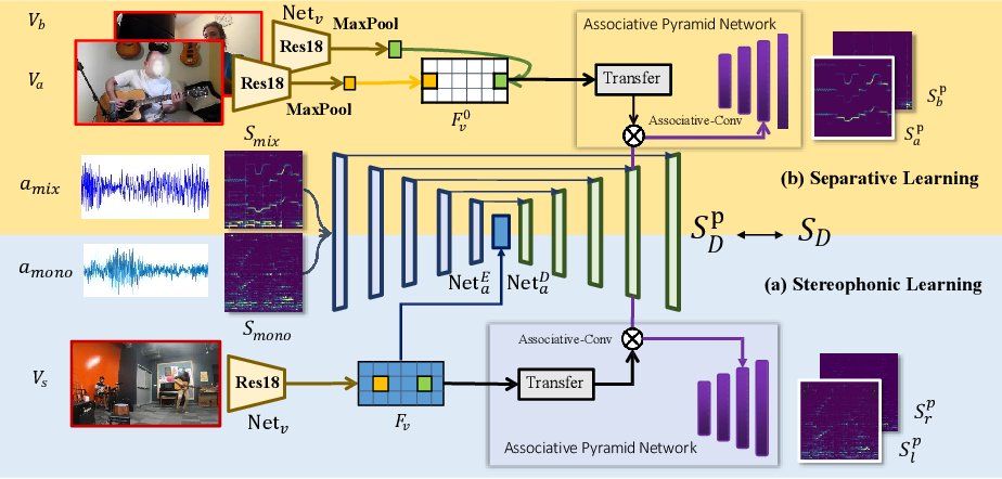 Figure 3 for Sep-Stereo: Visually Guided Stereophonic Audio Generation by Associating Source Separation