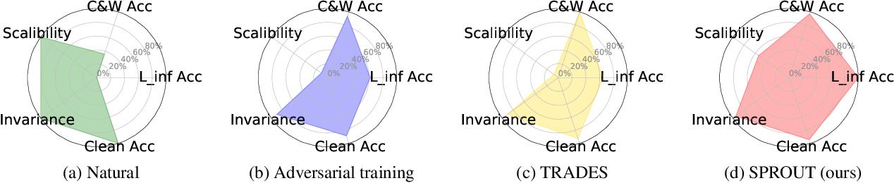 Figure 1 for Self-Progressing Robust Training