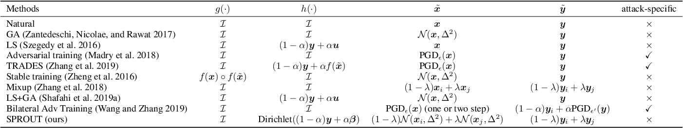 Figure 2 for Self-Progressing Robust Training