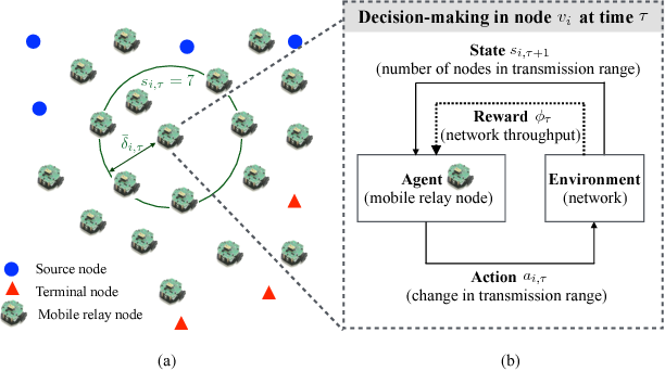 Figure 1 for Learning to Activate Relay Nodes: Deep Reinforcement Learning Approach