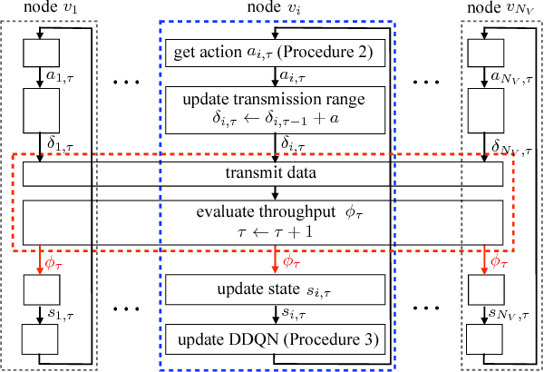 Figure 3 for Learning to Activate Relay Nodes: Deep Reinforcement Learning Approach