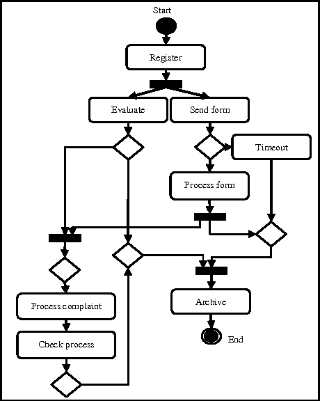 Qualitative and quantitative analysis of workflows based on the uml figure 3 ccuart Image collections