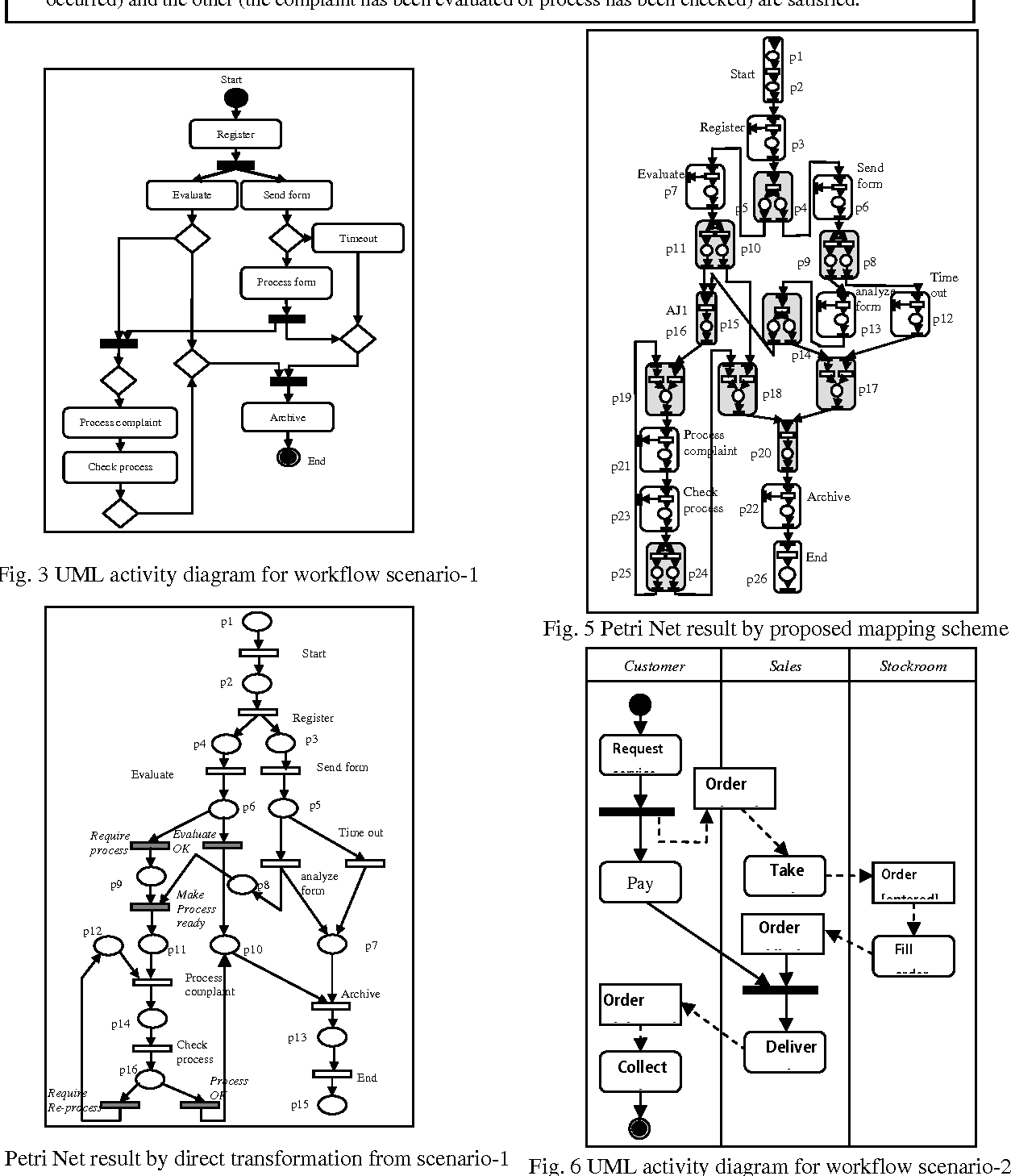 Qualitative and quantitative analysis of workflows based on the uml figure 5 ccuart Image collections