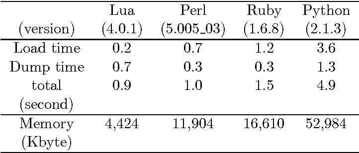 Lua Table Methods