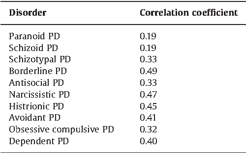 Table 2 from A comparison of the DSM-5 Section II and