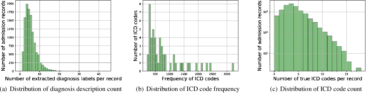 Figure 2 for Towards Automated ICD Coding Using Deep Learning