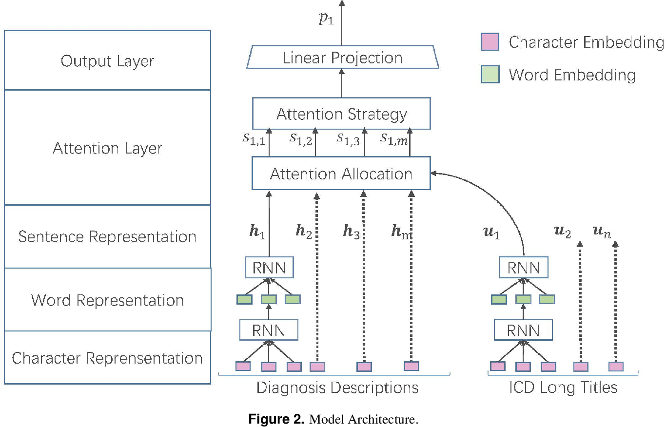 Figure 3 for Towards Automated ICD Coding Using Deep Learning