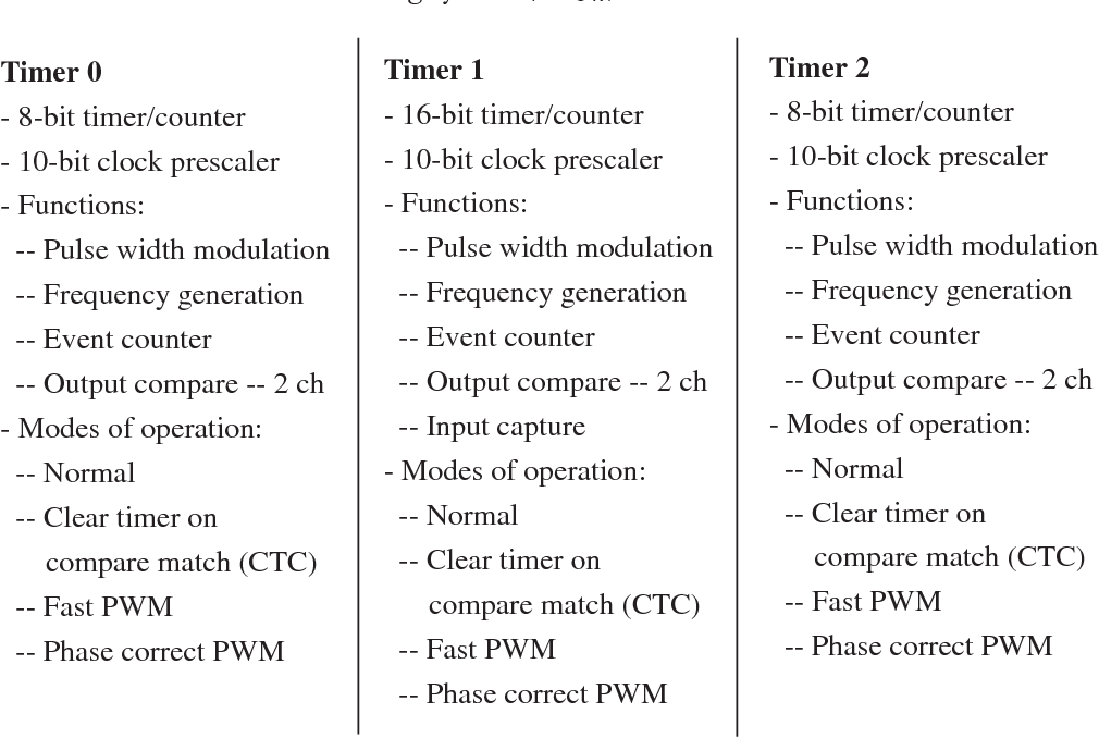 Figure 6 5 from Embedded Systems Design with the Atmel AVR