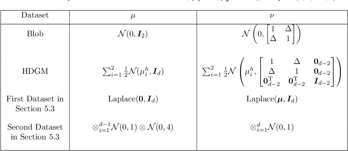 Figure 4 for Two-sample Test using Projected Wasserstein Distance: Breaking the Curse of Dimensionality