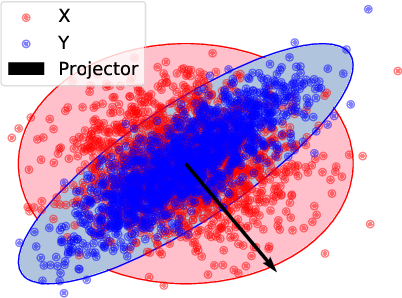 Figure 1 for Two-sample Test using Projected Wasserstein Distance: Breaking the Curse of Dimensionality