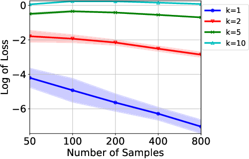 Figure 3 for Two-sample Test using Projected Wasserstein Distance: Breaking the Curse of Dimensionality