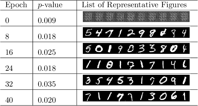 Figure 2 for Two-sample Test using Projected Wasserstein Distance: Breaking the Curse of Dimensionality