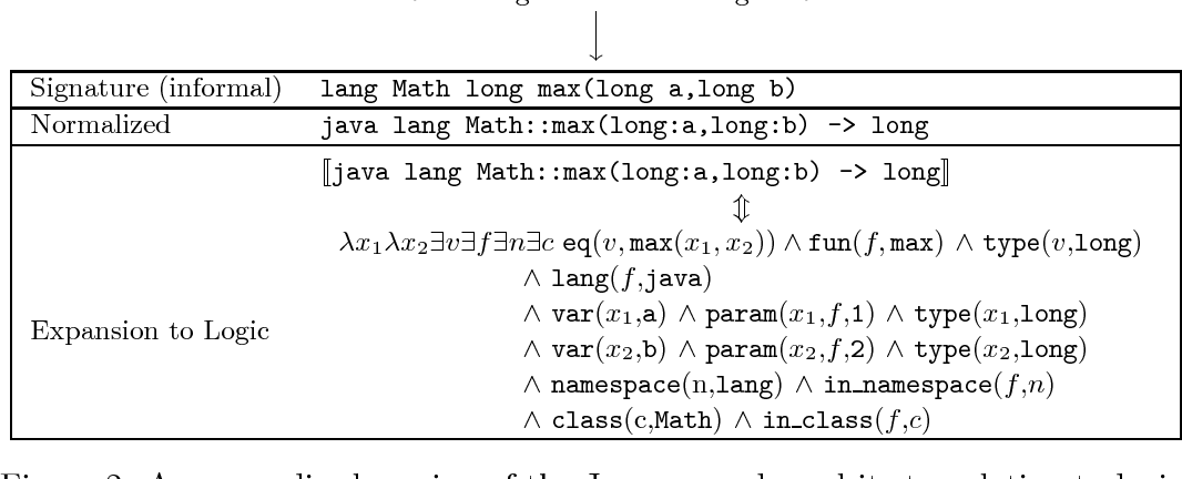 Figure 2 for A Language for Function Signature Representations