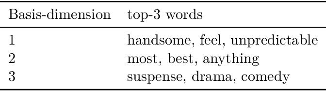 Figure 2 for Post-hoc Interpretability for Neural NLP: A Survey