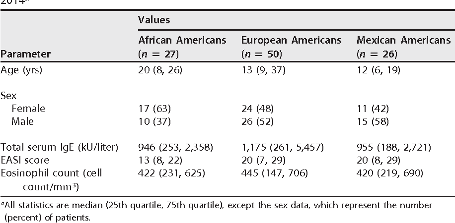 TABLE 1 Demographic characteristics of patients with sample collection from 2011 to 2014a