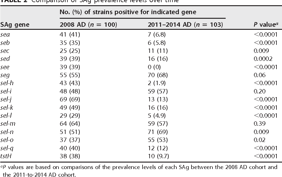 TABLE 2 Comparison of SAg prevalence levels over time