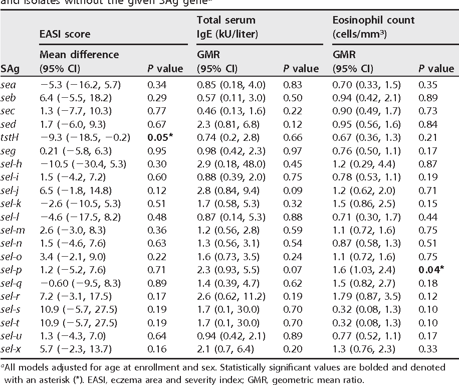 TABLE 3 Adjusted mean differences in disease severity or geometric mean ratio in biomarkers (total serum IgE and eosinophils) between isolates with the given SAg gene and isolates without the given SAg genea