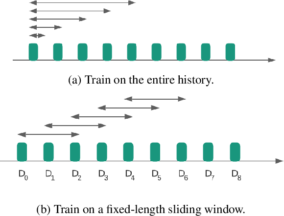 Figure 1 for Incremental Learning for Personalized Recommender Systems