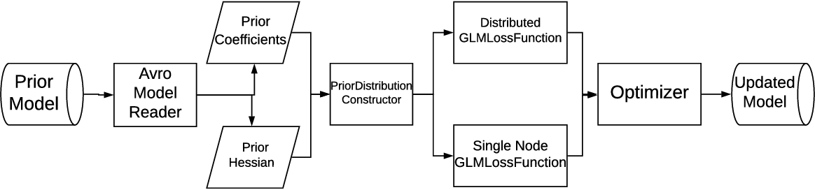 Figure 3 for Incremental Learning for Personalized Recommender Systems