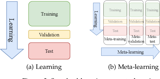 Figure 2 for Efficient AutoML Pipeline Search with Matrix and Tensor Factorization