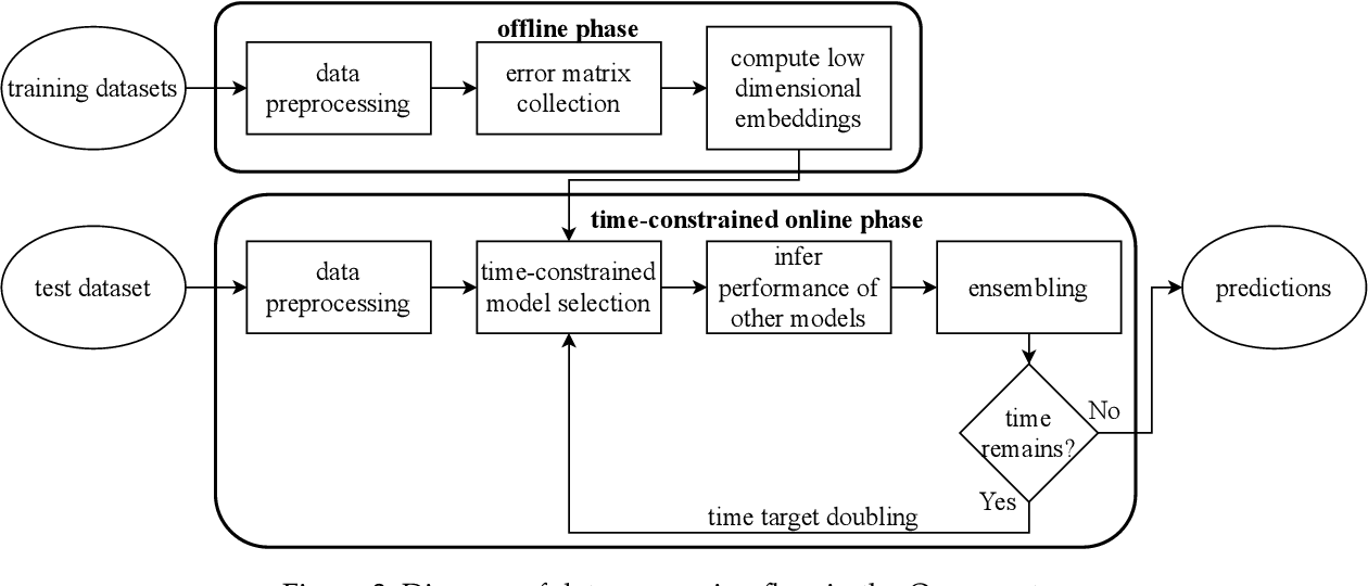 Figure 4 for Efficient AutoML Pipeline Search with Matrix and Tensor Factorization