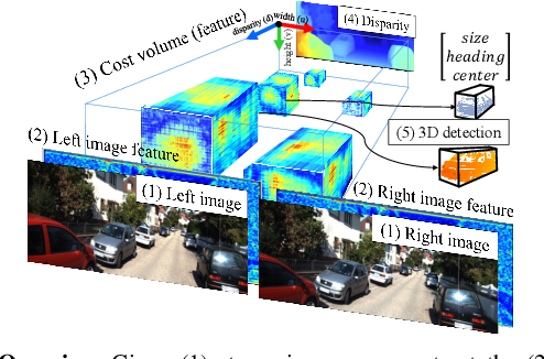 Figure 1 for Stereo Object Matching Network