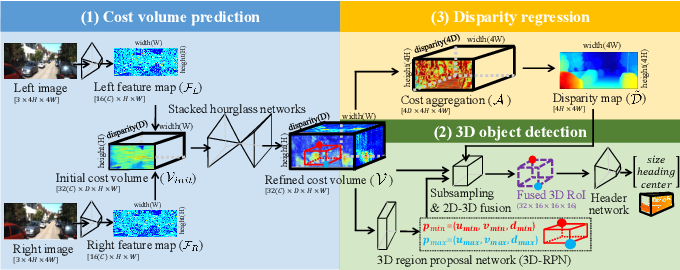 Figure 2 for Stereo Object Matching Network