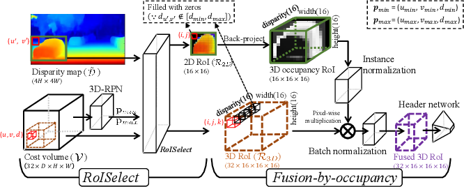 Figure 3 for Stereo Object Matching Network